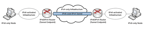 how to connect to router via ipv6