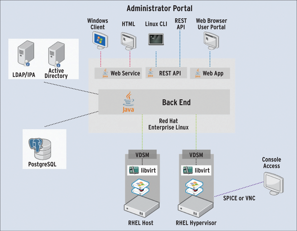 oVirt Desktop Virtualization » ADMIN Magazine