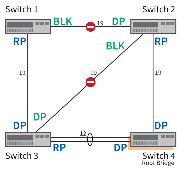 ethernet and spanning tree protocol Stp - spanning tree protocol explained with  assume that next switch is connected with this switch and receives updated bpdu on fast ethernet  show spanning.