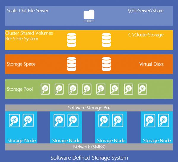 Windows Server 2016 Storage » ADMIN Magazine
