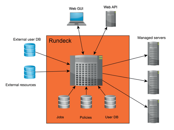 Automation with Rundeck » ADMIN Magazine