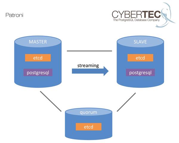 PostgreSQL Replication » ADMIN Magazine