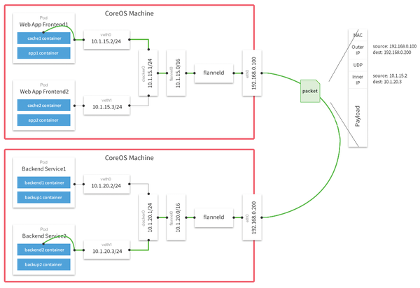 Admin magazine figure 1 a flannel overlay network manages a class c network the nodes typically use parts of a private network from the 108 class a network 8 ccuart Choice Image