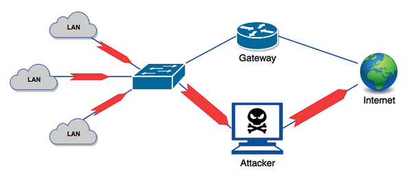 Switch Port Security » ADMIN Magazine