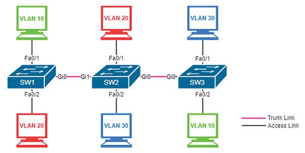 VLAN Trunking Protocol » ADMIN Magazine