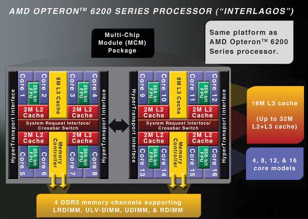 Exploring AMD's Opteron 6200 Series Linux Tunin    » ADMIN