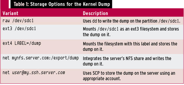 Creating and Evaluating Kernel Crash Dumps » ADMIN Magazine