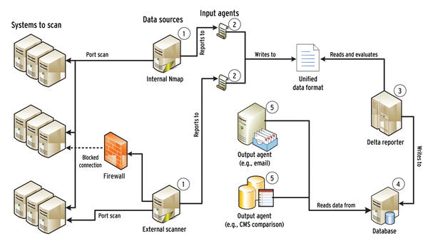 distributed port scan attack in cloud This online port scanner allows testing of find open ports on cloud based a scheduled nmap port scan can quickly determine firewall changes that have.