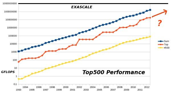 The Road to End-of-Scale » ADMIN Magazine