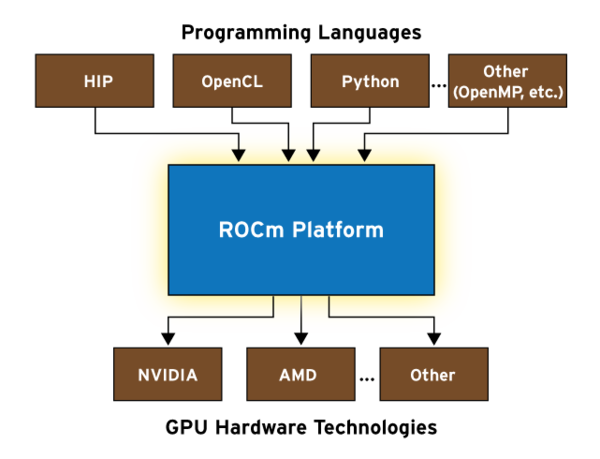 Exploring AMD's Ambitious ROCm Initiative » ADMIN Magazine