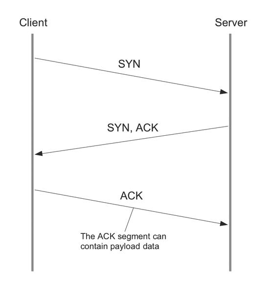 TCP Fast Open » ADMIN Magazine