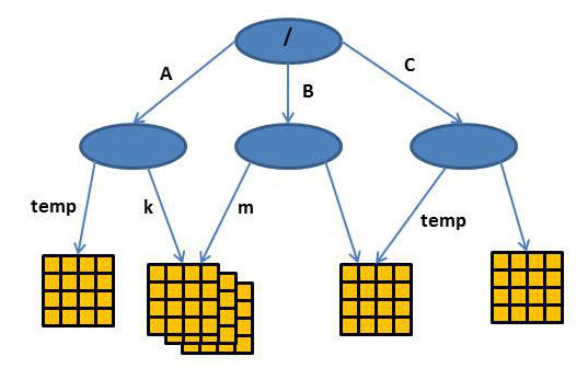 Hierarchical Data Storage for HPC » ADMIN Magazine