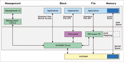 NVDIMM and the Linux Kernel » ADMIN Magazine
