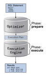 Figure 1: Phases in SQL execution.