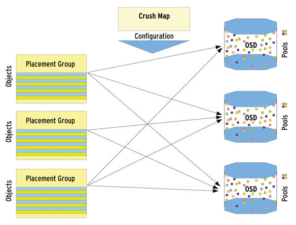 The RADOS object store and Ceph filesystem: Part 2 >> ADMIN