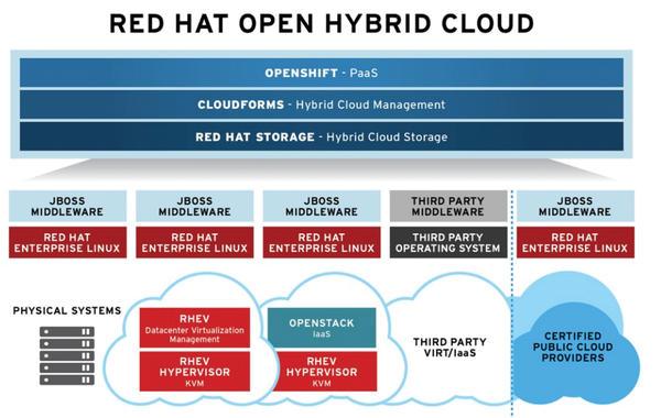 Red Hat's Cloud and Virtualization Portfolio » ADMIN Magazine