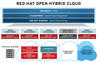 Figure 1: Red Hat's cloud architecture aims to integrate both its own cloud technologies, RHEV-M and OpenStack, and third-party cloud technologies with the help of its Delta Cloud API.