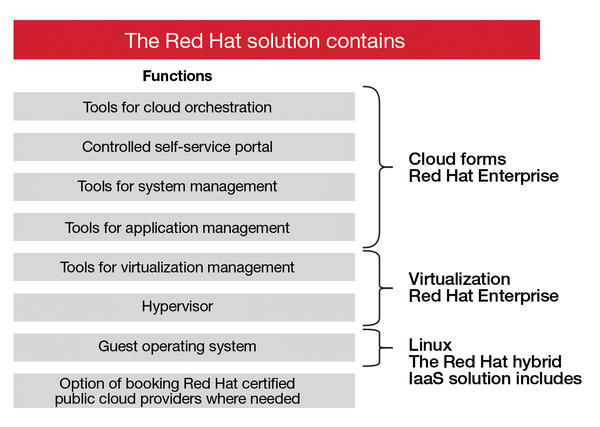 Red Hat's Cloud and Virtualization Portfolio » ADMIN Magazine