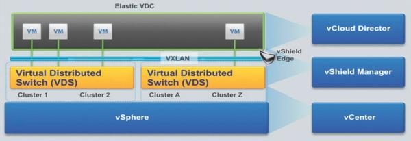 vmware portable